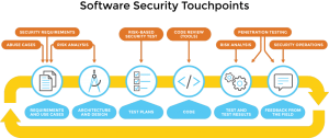 Software Security Touchpoints