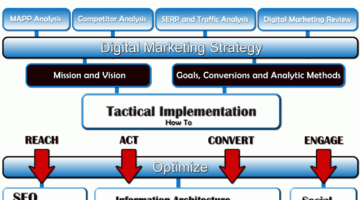 DIGITAL MARKETING PLANNING AND DEVELOPMENT
