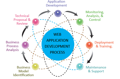 web app development process